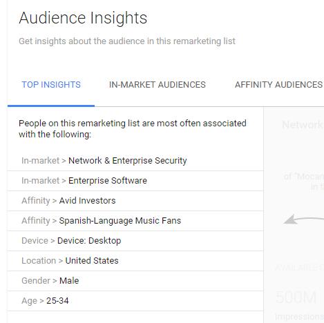 Google AdWords Insights