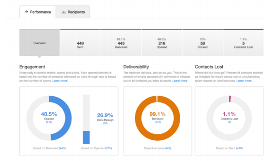 Measuring engagement on desktops and cellphones can be a very handy way to track email open and click rates.