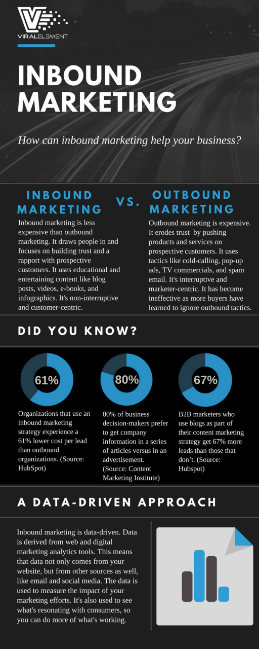 Inbound marketing infographic with information and statistics about inbound marketing and outbound marketing.