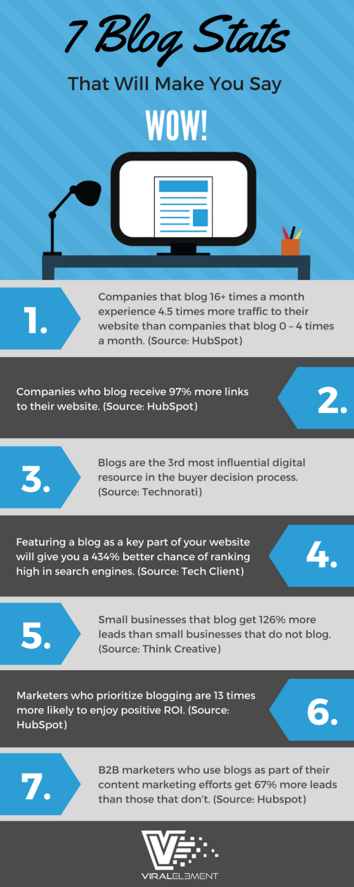 Infographic with seven statistics about the importance of blogging for businesses.